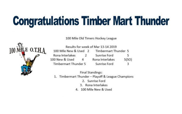 Congratulations Timber Mart Thunder Playoff and League Champions 100 Mile Old Timers Hockey League 2018 - 2019